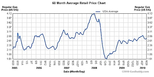 Images Of Yearly Gas Price History